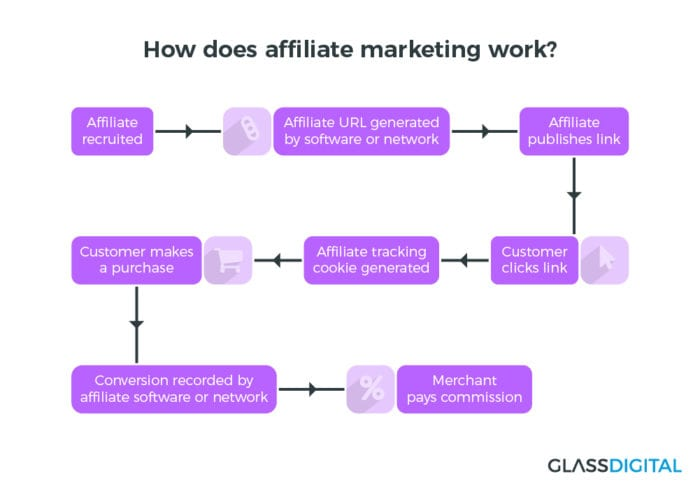 How does affiliate marketing work - Glass Digital