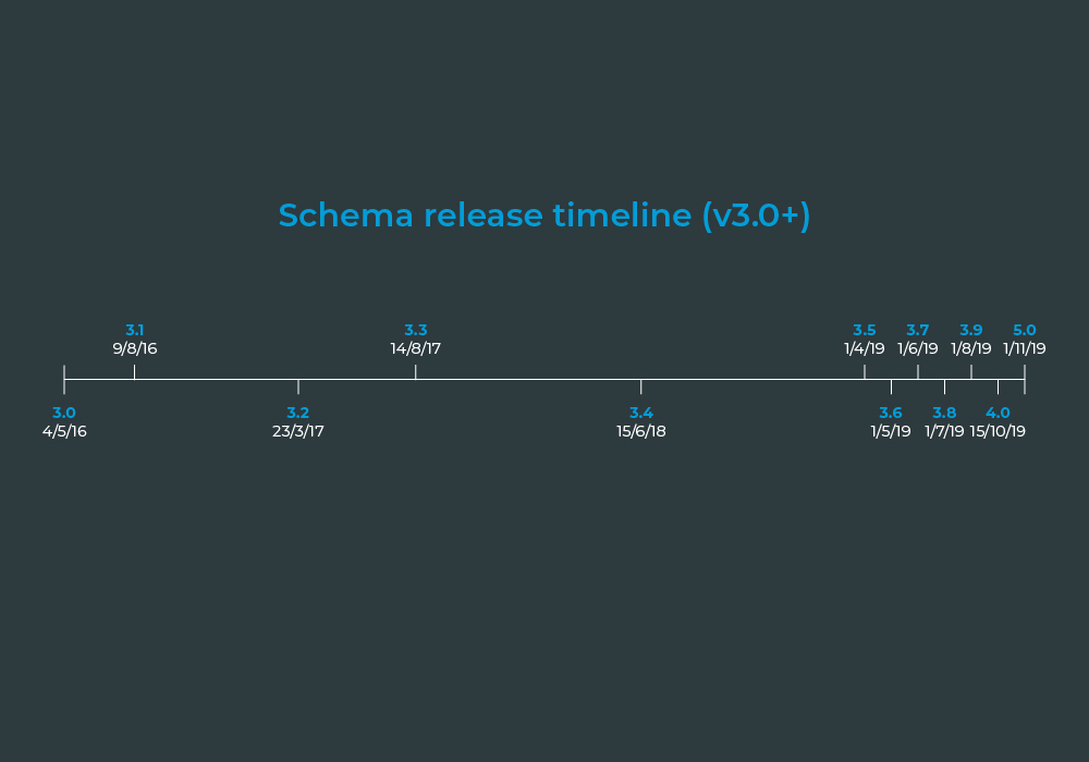 Schema version 3.0 to 5.0 release timeline