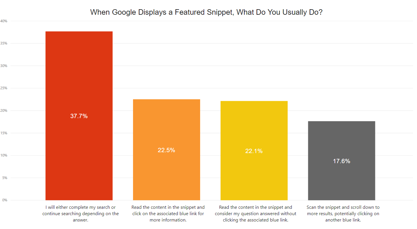 What users do featured snippet result - Moz