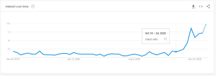 Google Trends graph - search interest in 'chess sets', 2020