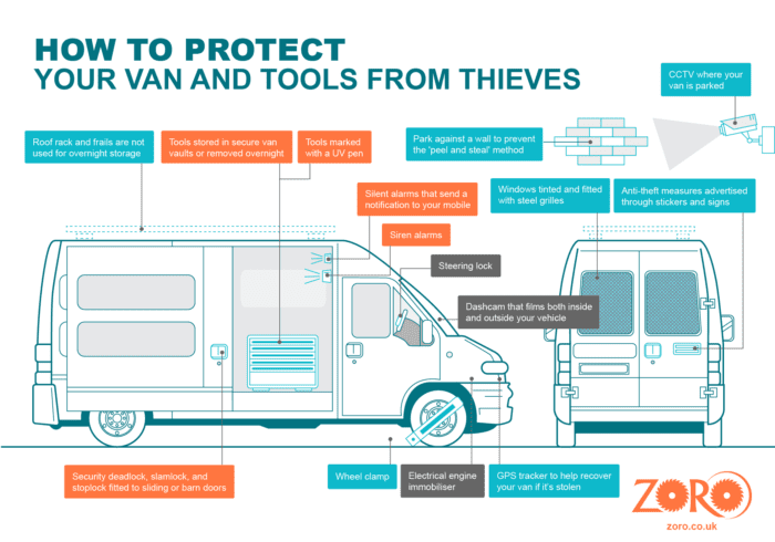 Zoro - How to protect your van and tools from thieves